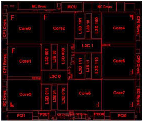 IBM Z13 Processor