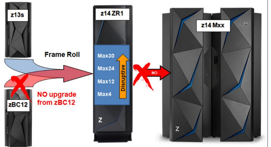 Diagram of an upgrade path for the z14 2907