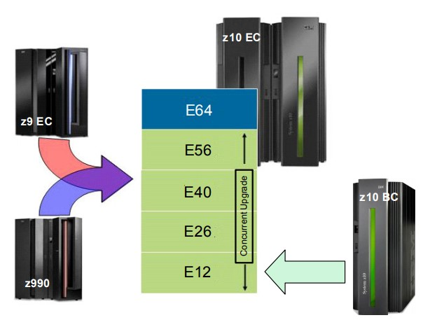 Diagram of the potential upgrade path to a Z10 EC by IBM