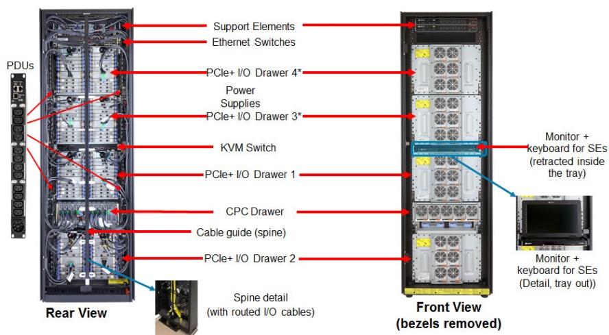 Internal View of the z14-ZR1 Mainframe