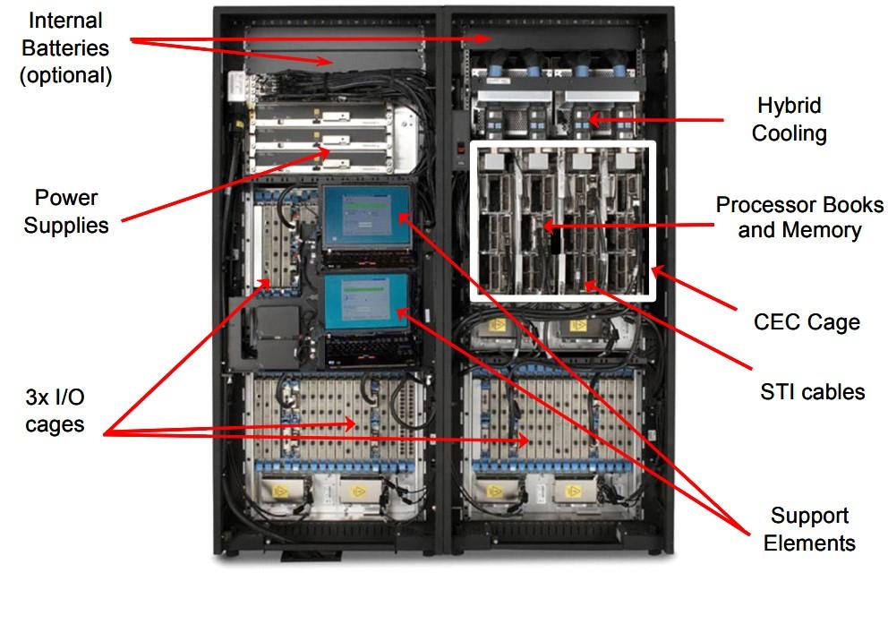 Inside look of the Z9 EC Model 2094 by IBM